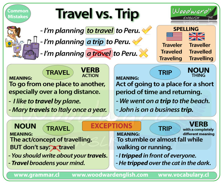 travelling traveling difference