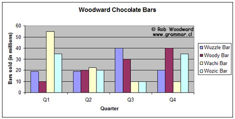 ielts writing task 1 bar chart In this article i'll show you how to write the introduction and overview for a two-sided bar chart next week i'll include the detail paragraphs the chart below.
