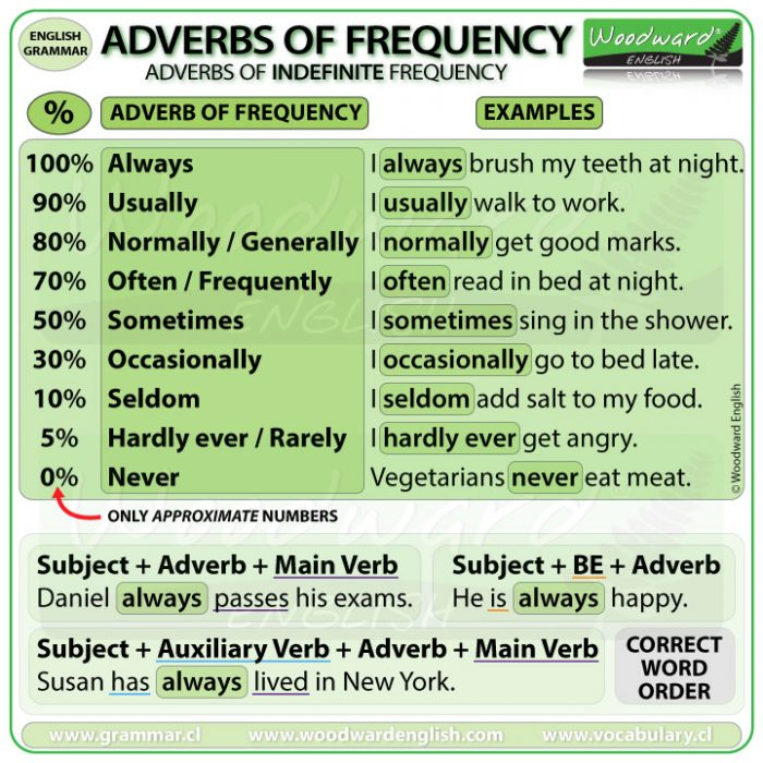 Adverbs of Frequency Summary Chart - (Indefinite Frequency)