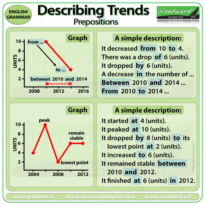 IELTS - Prepositions for describing trends in Writing Task 1
