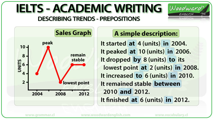 Prepositions for IELTS Writing Task 1 Graphs