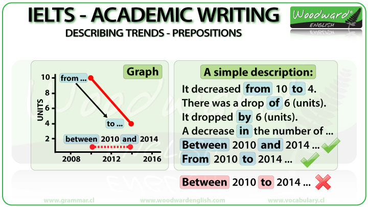 Prepositions for IELTS Writing Task 1 Trends