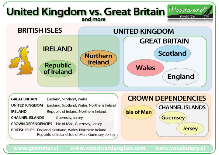The difference between the United Kingdom and Great Britain (as well as the British Isles)