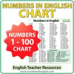 Chart containing every number from 1 to 100 in English - ESL/ELA Teacher Resource.