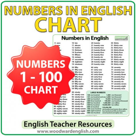 Chart containing every number from 1 to 100 in English - ESL/ELL Teacher Resource.