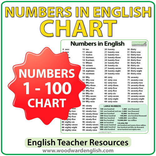 http://www.woodwardenglish.com/wp-content/uploads/2016/04/english-numbers-1-to-100-chart.jpg