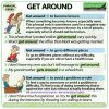 GET AROUND - Meaning and examples of the English Phrasal Verb GET AROUND
