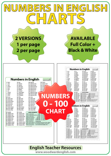 Numbers from 1 to 100 in English - ESL/ELA Teacher Resource.