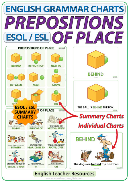Prepositions of Place in English - Charts and Flash Cards for English teachers