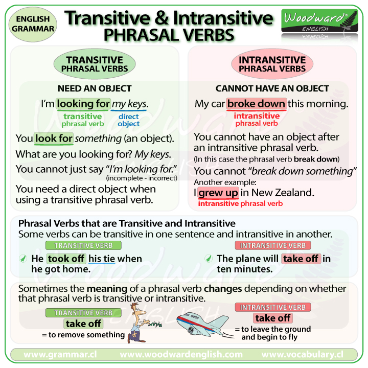 Transitive and Intransitive phrasal verbs in English