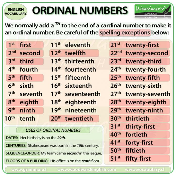 Ordinal numbers in English and their uses.