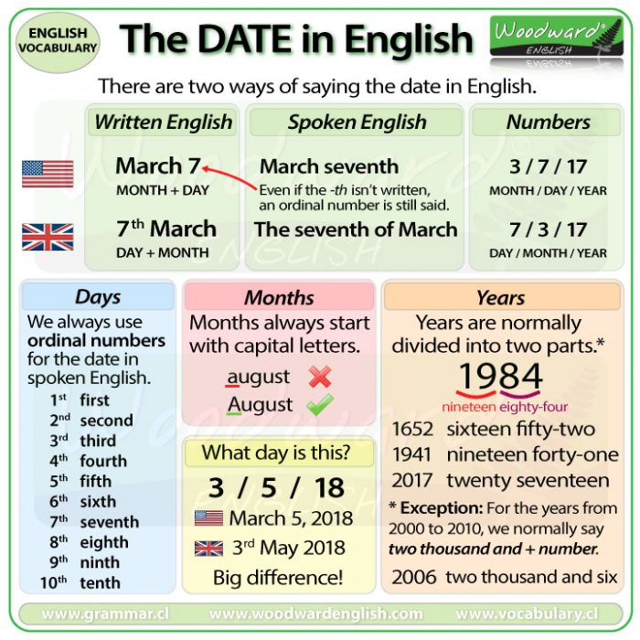 How to say the date in English. The difference between American English and British English.