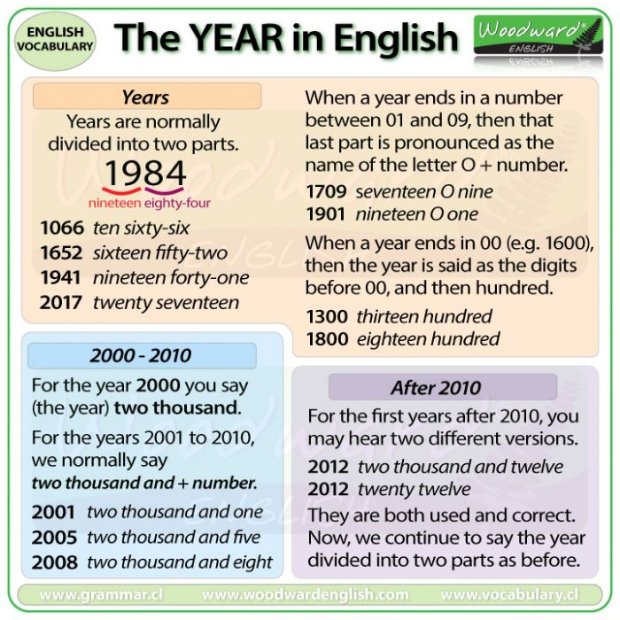 How to say the YEAR in English.