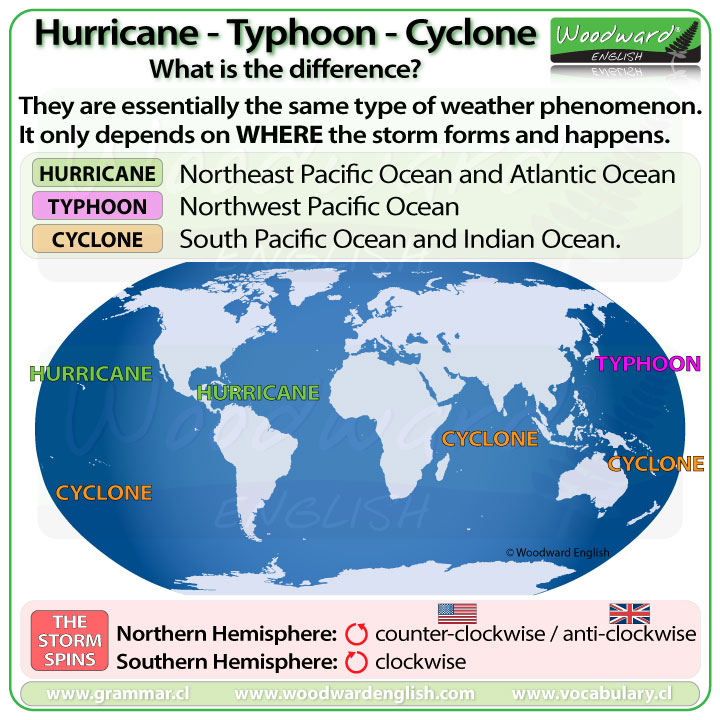 The difference between a hurricane, a typhoon, and a cyclone - English Vocabulary