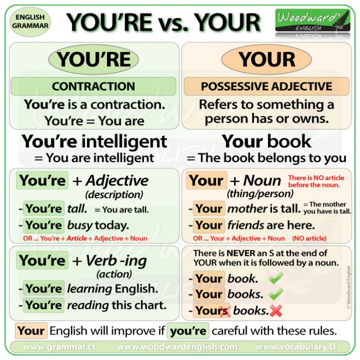 The difference between YOU'RE and YOUR in English