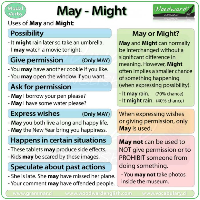 May and Might - English Modal Verbs - Uses of May and Might with Example Sentences