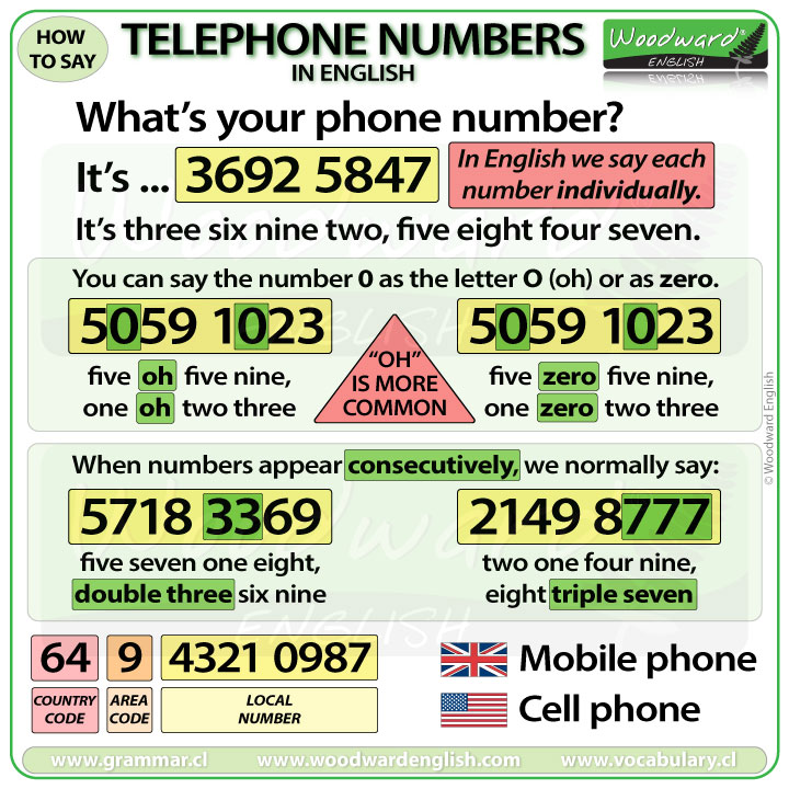 How to say telephone numbers in English