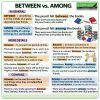 Between vs. Among - What is the difference?