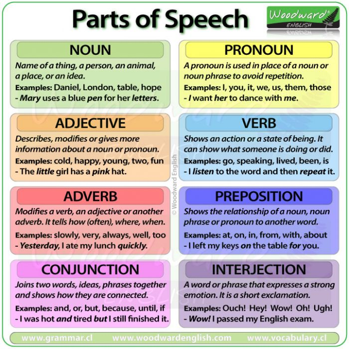Parts of Speech in English - Nouns, Pronouns, Adjectives, Verbs, Adverbs, Prepositions, Conjunctions, and Interjections.
