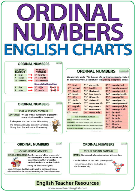 Ordinal Numbers in English - Summary Charts for Teachers