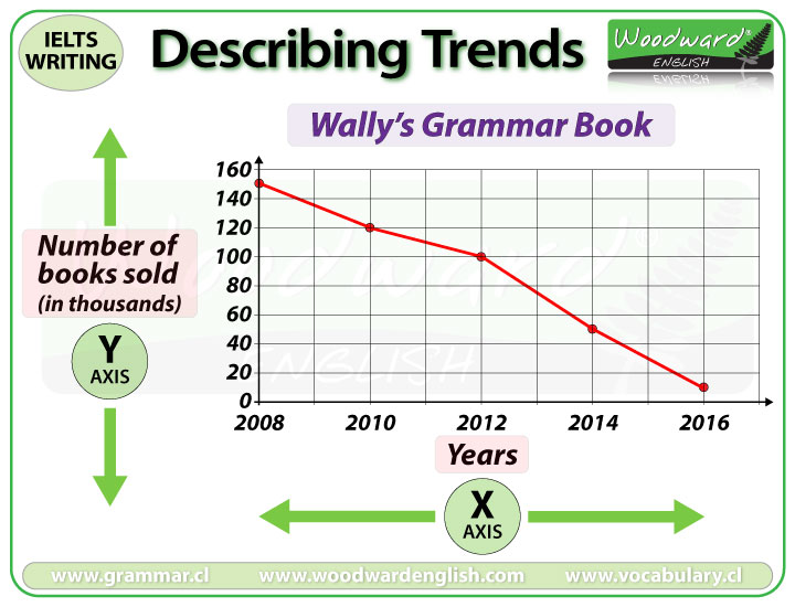 Grammar book sales graph - IELTS Writing Task 1