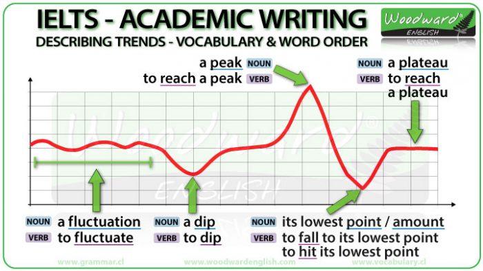 IELTS Academic Writing Task 1 Vocabulary