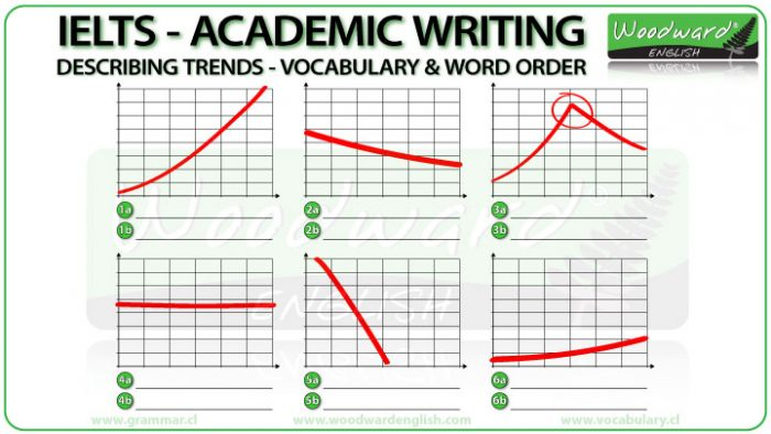 IELTS Academic Writing Practice - Simple Trends Exercise