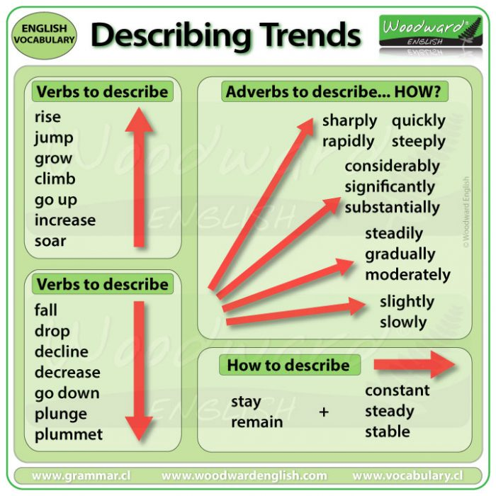 IELTS Writing Task 1 - Verbs and Adverbs to describe trends