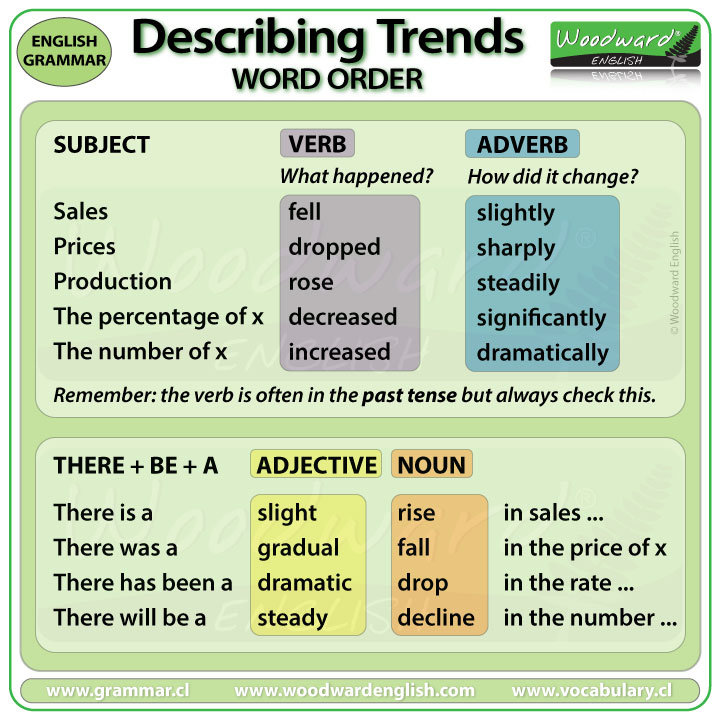 IELTS Writing Task 1 - Word Order Describing Trends