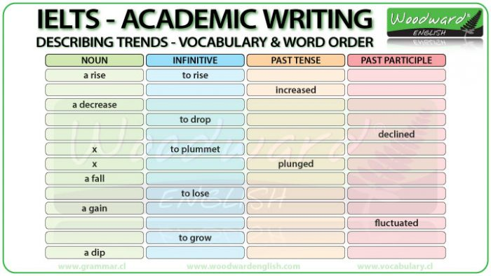 IELTS Writing - Nouns, infinitives, past tense, past participles