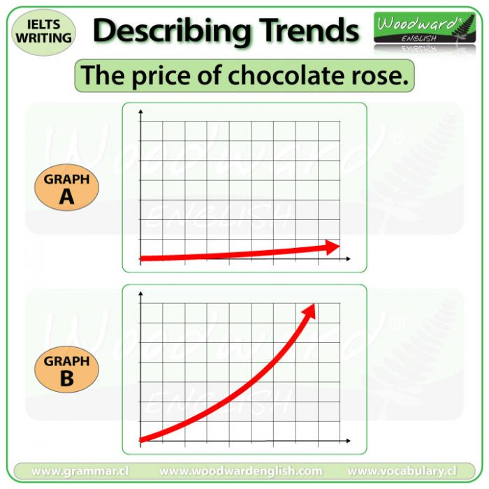 The price of chocolate rose - IELTS Writing Task 1 - Accurate descriptions