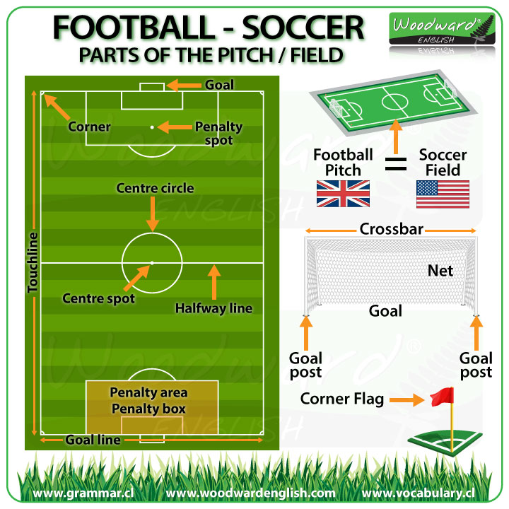 Football pitch - Soccer Field - English Vocabulary
