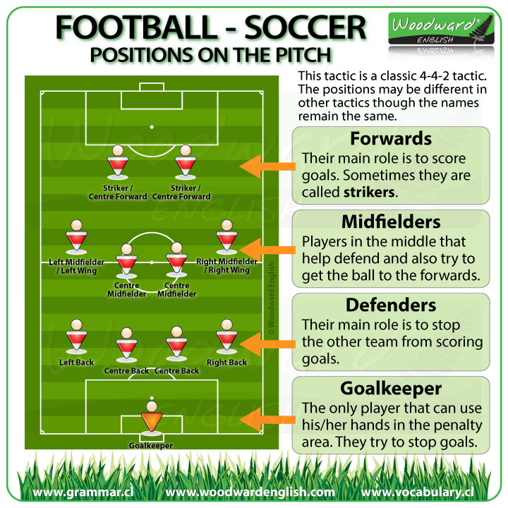 Player Positions in Football / Soccer - English Vocabulary