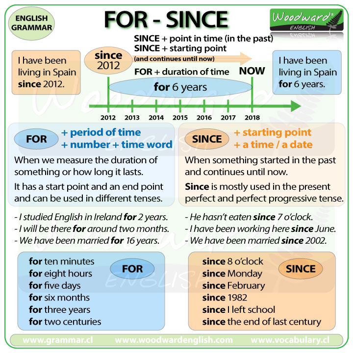 The difference between FOR and SINCE in English