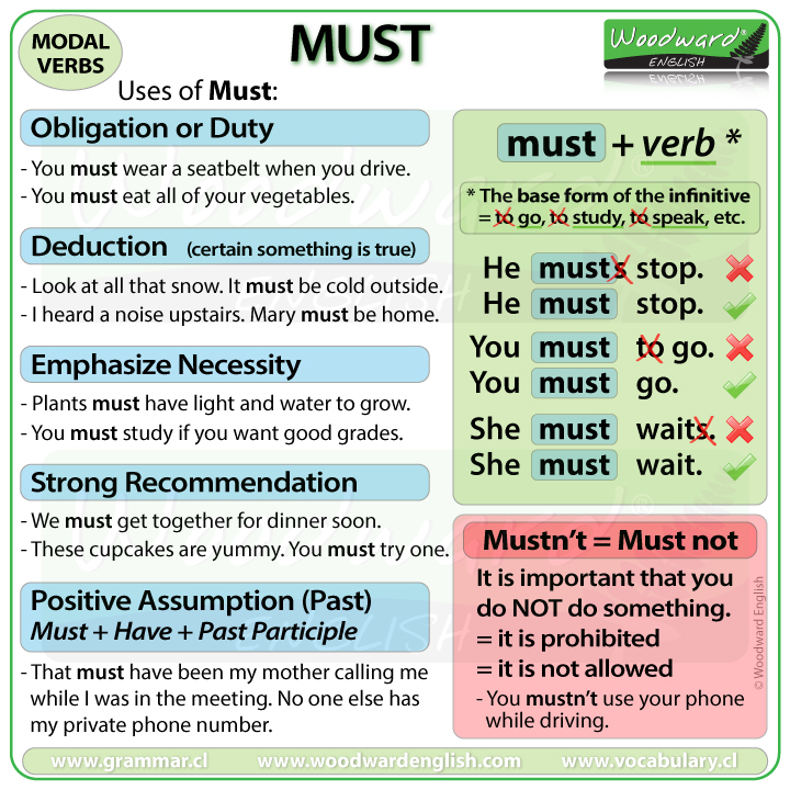 MUST - English Modal Verb Meaning, Uses and Example Sentences