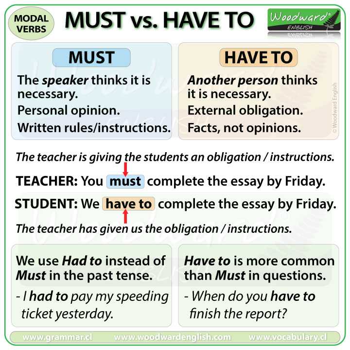 Must vs. Have to - The difference with example sentences.