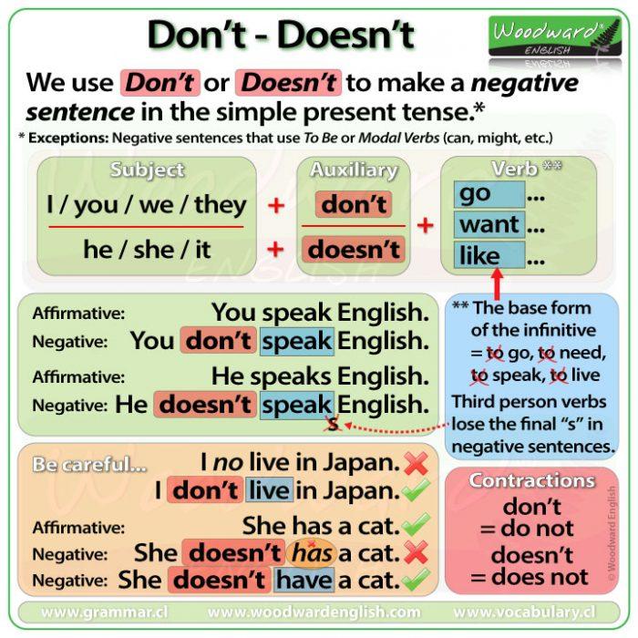 DON'T vs. DOESN'T in English - Simple Present Tense Negative Sentences