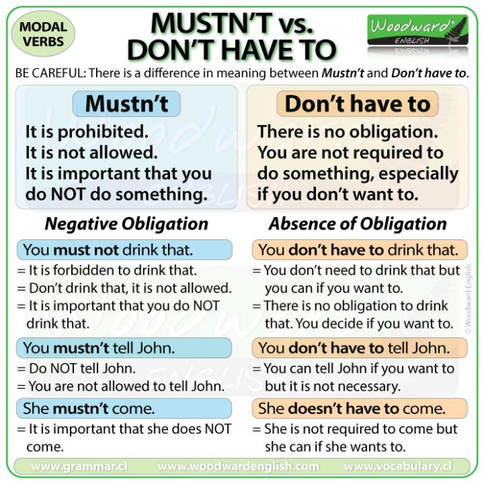 The difference between MUSTN'T and DON'T HAVE TO in English.