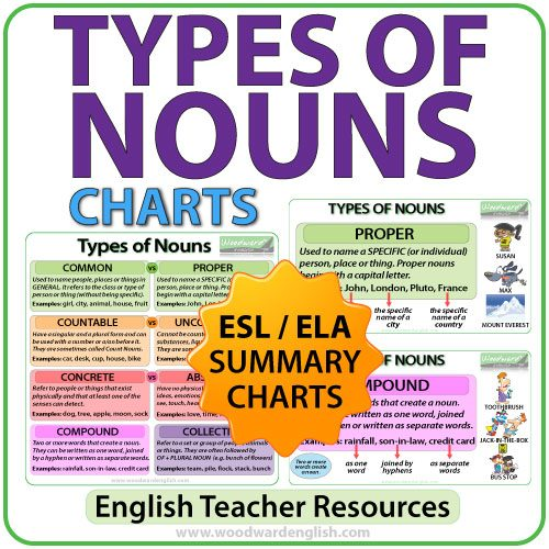 Types of Nouns in English - Summary Charts for ESL / ELL Classrooms