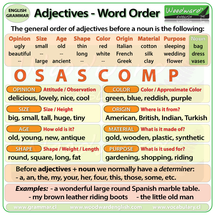 Adjectives Word Order in English - OSASCOMP