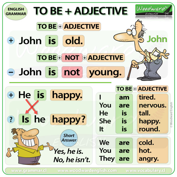 To Be + Adjective in English - Positive sentences, Negative sentences, and Questions using To Be with adjectives.