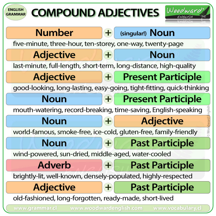 Compound Adjectives - English Grammar Lesson