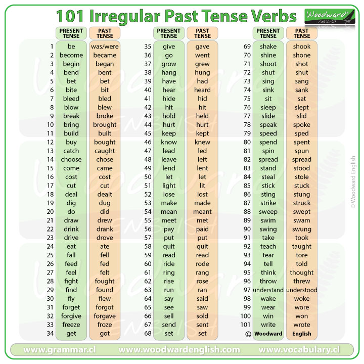101 Irregular Verbs Past Tense In English Woodward English