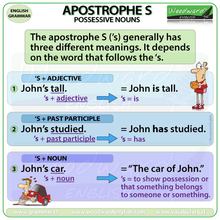 The different meanings of Apostrophe S in English - Uses of 'S