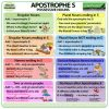 Apostrophe S - Possessive Nouns in English - Genitive Case
