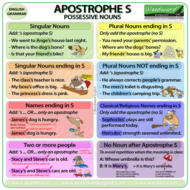 Apostrophe S – Possessive Nouns | Woodward English