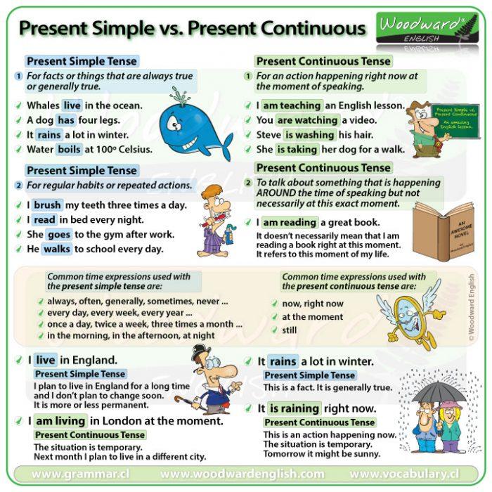 Present Simple vs. Present Continuous Tense in English - English Grammar Lesson