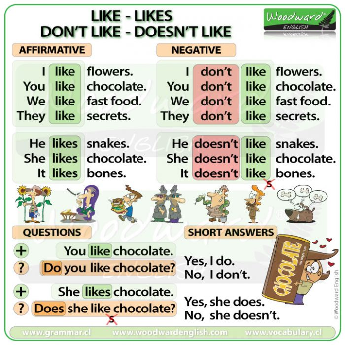 Like, likes, don't like, doesn't like, do you like, does he like - The verb LIKE in English