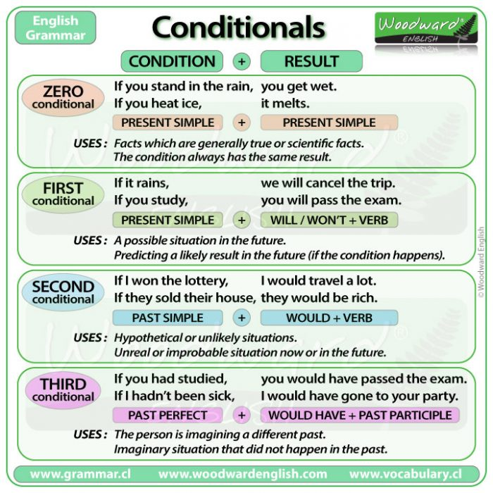Conditional Sentences in English - If clauses