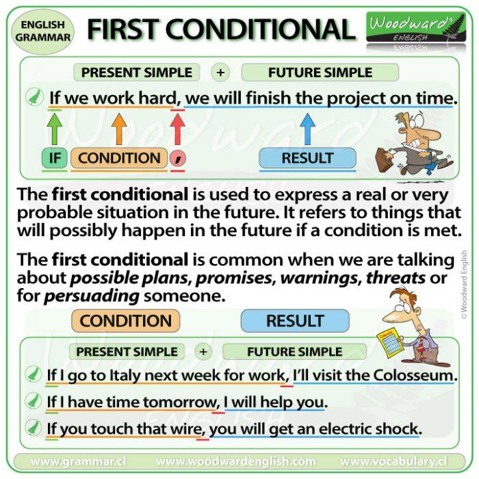 First Conditional - English Grammar